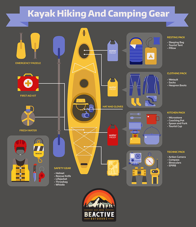 Recommended Kayaking equipment